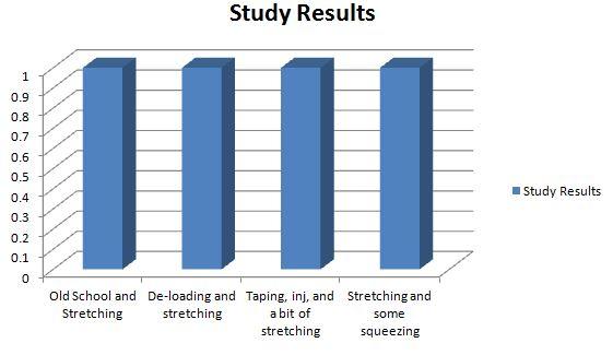 four feet blog graph