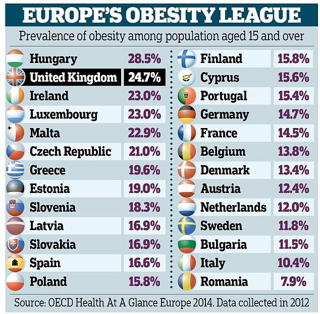 Obesity League